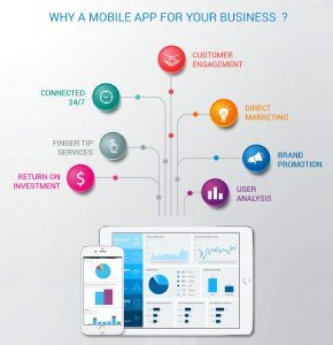 Do I Need A Mobile App For My Business?